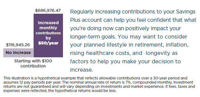 chart showing how increasing your contributions $50/year can greatly increase your final balance over 30 years.