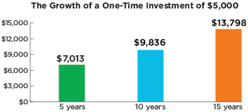 Growth of a One-Time Investment of $5,000