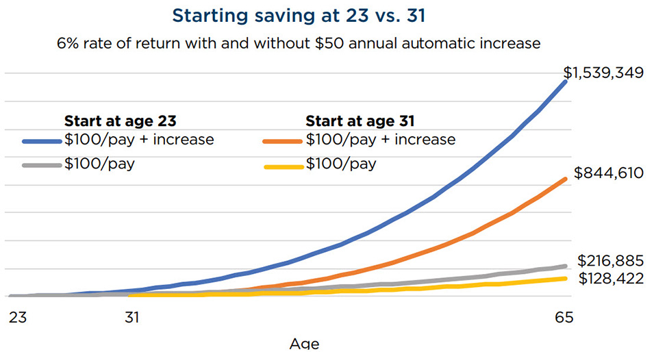 Chart shows differences in final balances based on starting age and amounts invested
